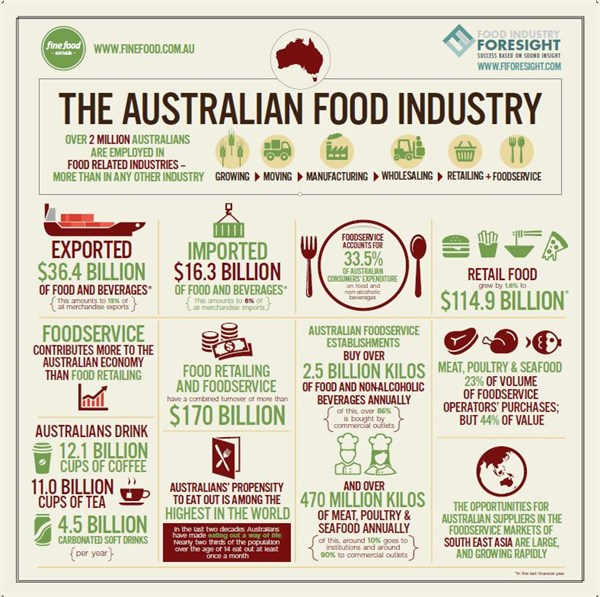 Food industry facts 2016 for Australian cuisine facts